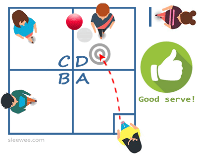How to serve. A four square court with players and the server making a good serve from quadrant A into quadrant D