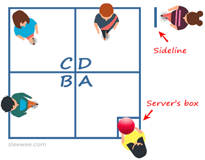 How to play four square. Four square court with people in position, the server's box, and sideline